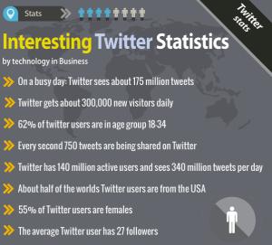 TwitterStats